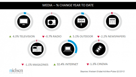 nielsen-ad-spend-pct-change-530x302